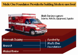 Medic One Foundation funding of Seattle Medic One and Paramedic Training